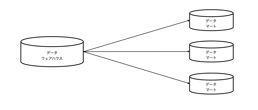 データマートとデータウェアハウスの一般的な関係