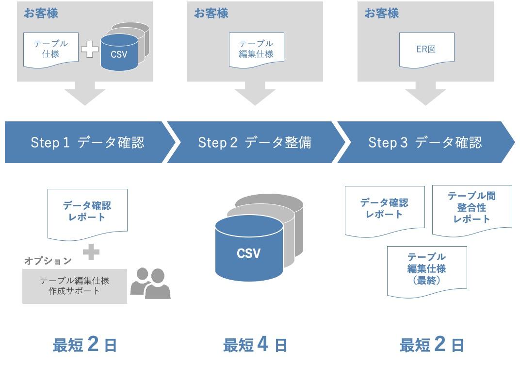 データ整備サービス活用シーン